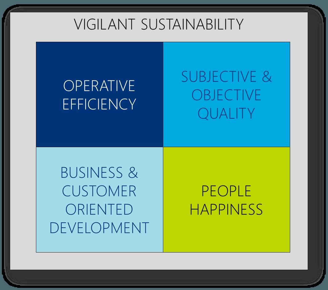 Successful product organization