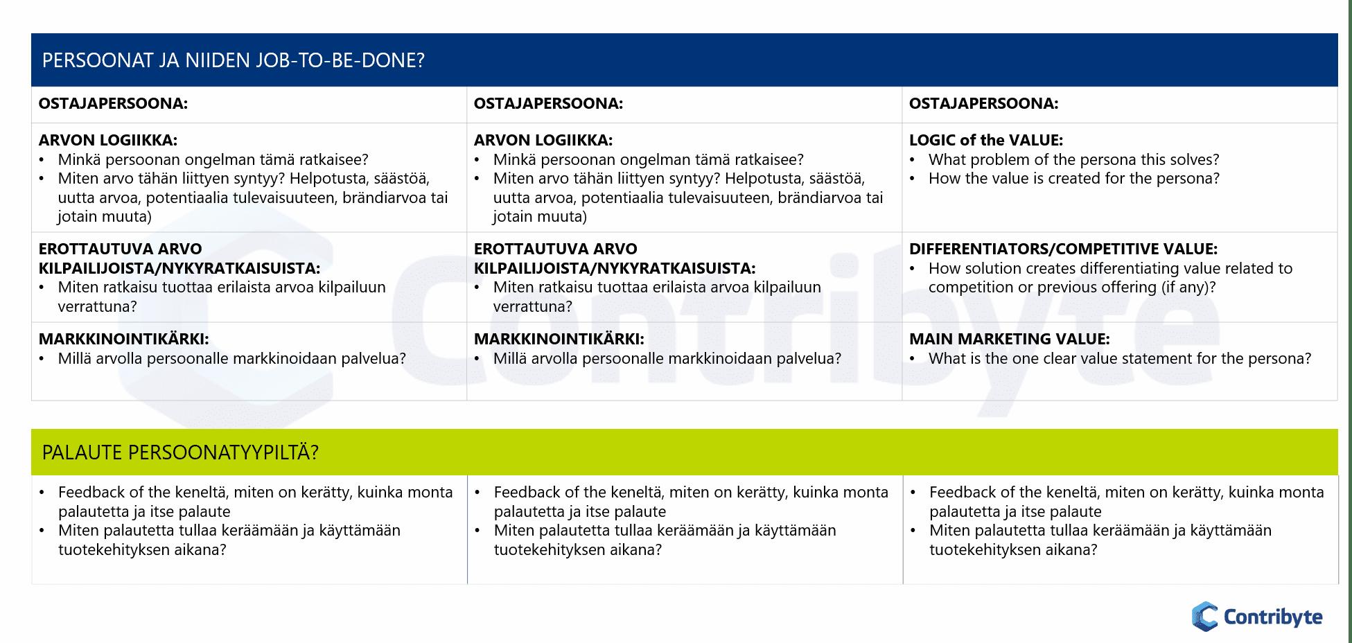 miten tuoda asiakasymmärrys portfolion hallintaan
